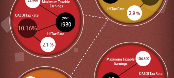 Info graphics for financial tax rate liberty payroll solutions